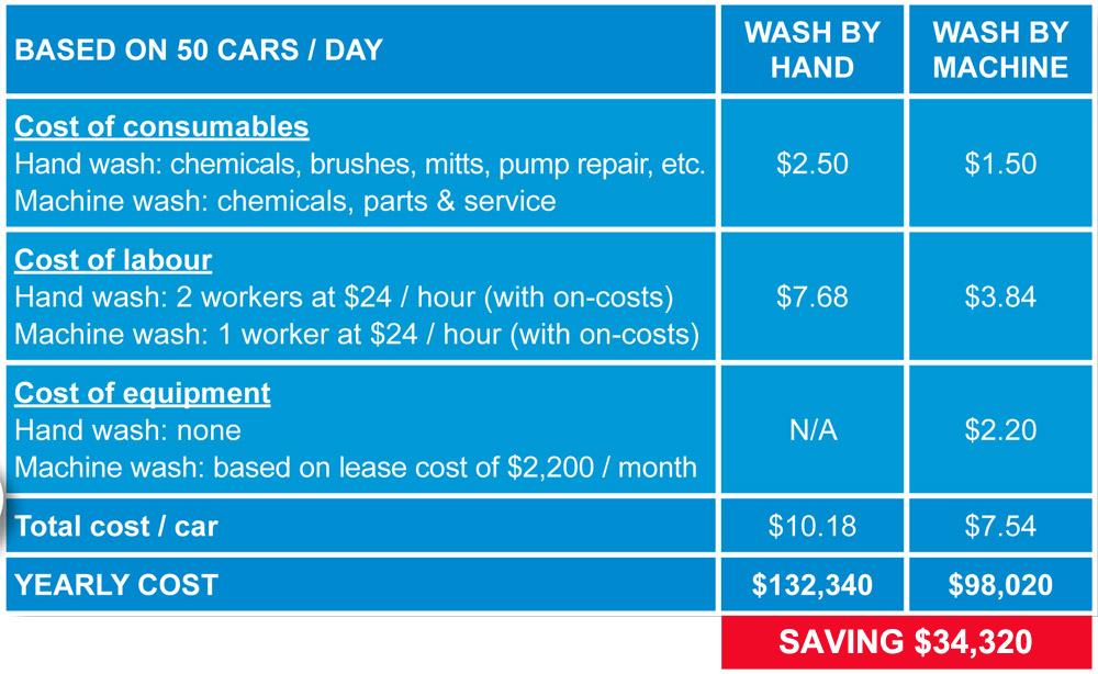 fleet rental company car wash equipment